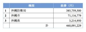 ① 2013年ドラム缶発見時から2016年3月までの経費について