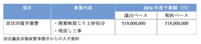 ②日本政府2016年度計上予算 (5億円)内訳詳細