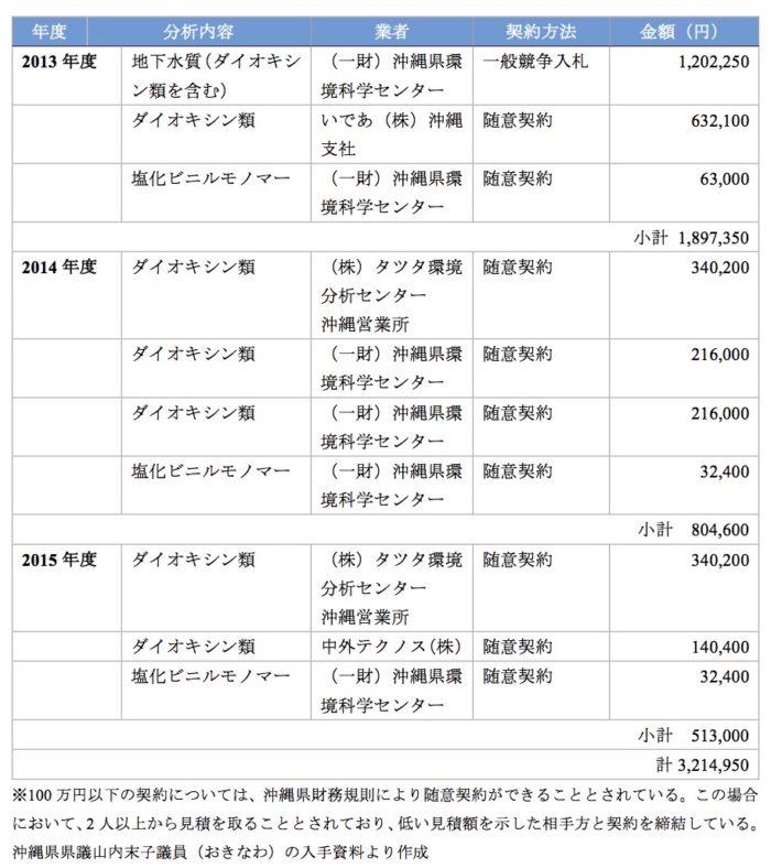 沖縄県環境保全課、サッカー場、嘉手納井戸、大道川、サッカー場暗渠周辺環境調査