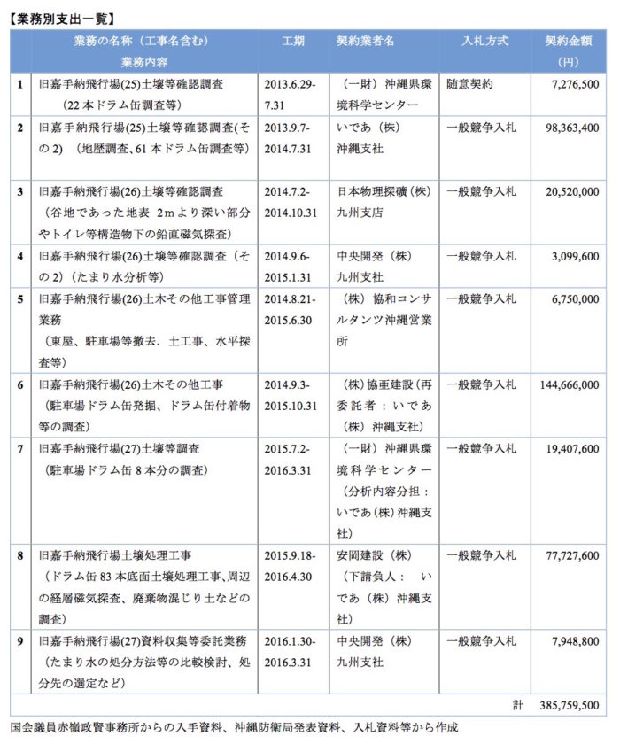 ①沖縄防衛局 【業務別支出一覧】
