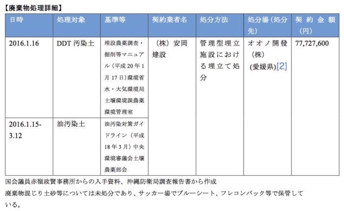 ①沖縄防衛局【廃棄物処理詳細】
