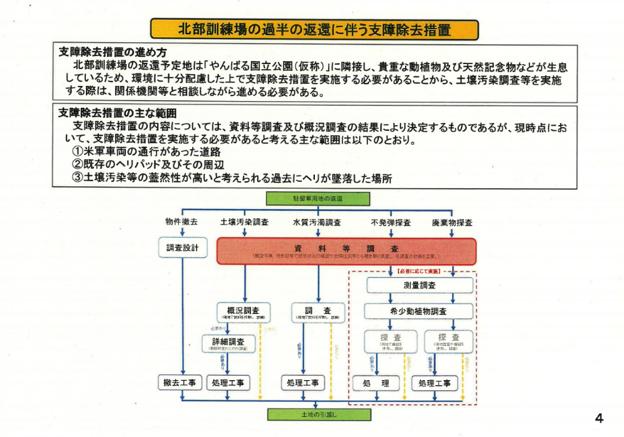 沖縄防衛局の県・国頭村、東村への説明資料